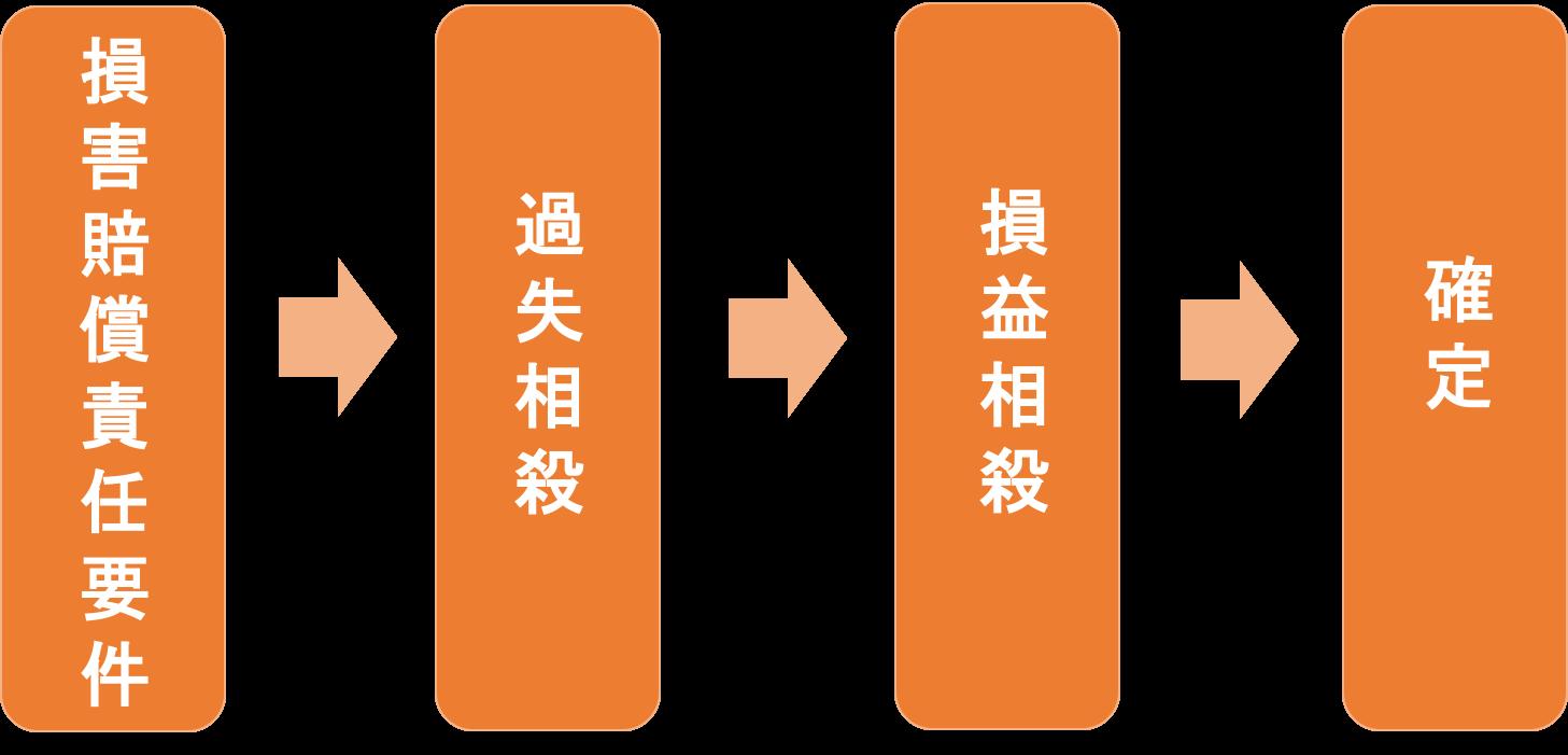 baishoukin_kakutei