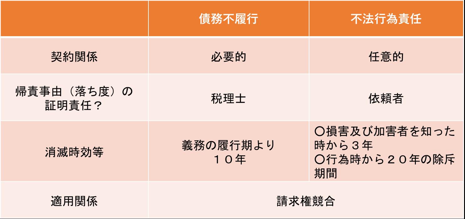 saimuhurikou_huhoukoui_chigai