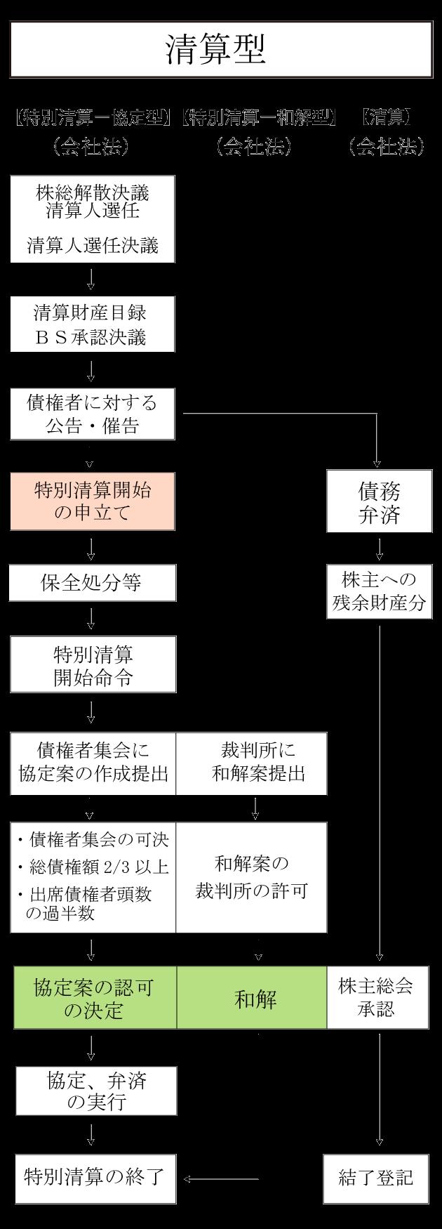法的整理手続き(倒産等)の概要   〜貸倒れの税務と法務②〜